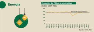 Evolución del PBI de la electricidad