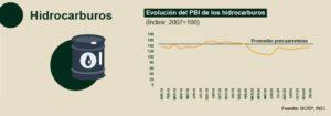 Evolución del PBI de los hidrocarburos