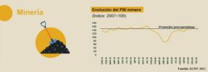 Evolución del PBI de la minería