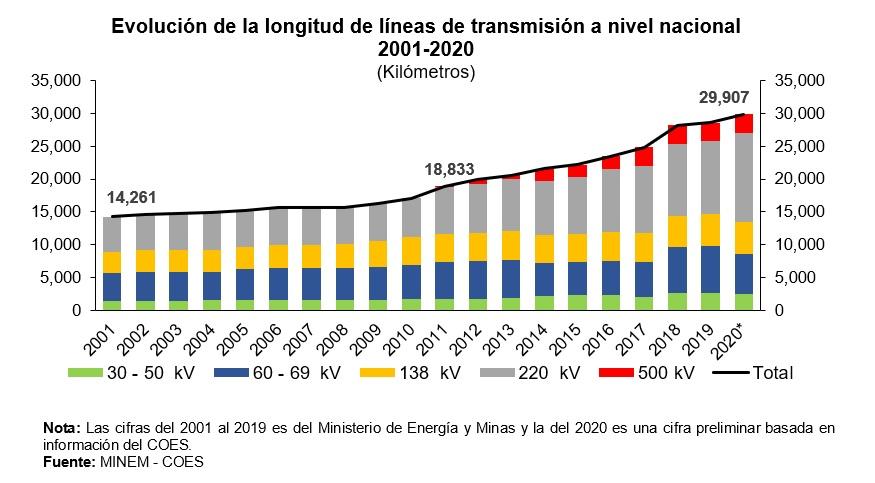 Evolución de la longitud de líneas de transmisión a nivel nacional 2001-2020