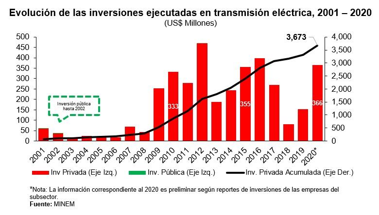 Evolución de las inversiones ejecutadas en transmisión eléctrica 2001-2020
