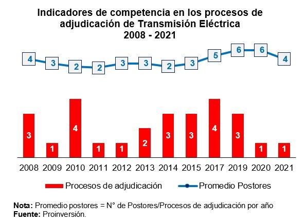 Indicadores de competencia en los procesos de adjudicación de Transmisión Eléctrica 2008-2021