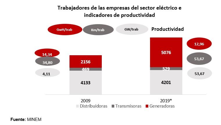 Trabajadores de las empresas del sector eléctrico e indicadores de productividad